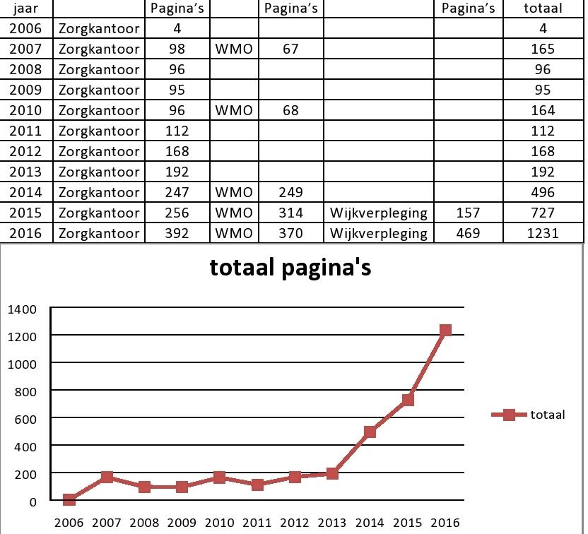 Overzicht 2006 - 2016